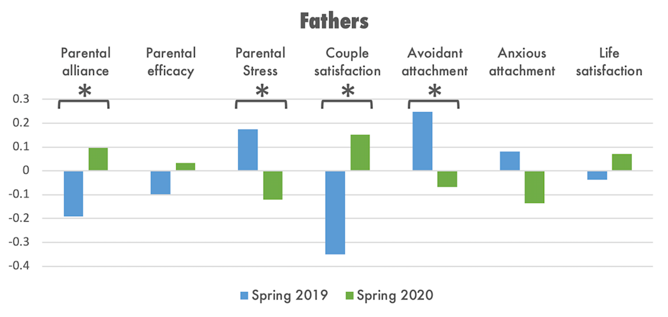 Data showing fathers' parental and relational outcomes by year.
