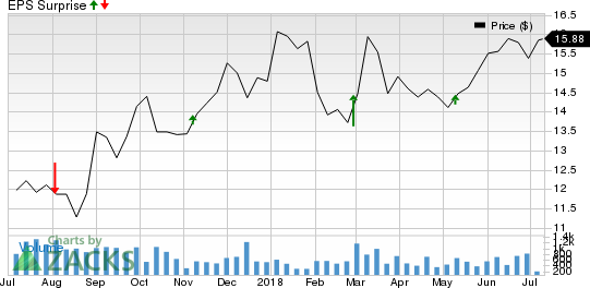 Foundation Building Materials, Inc. Price and EPS Surprise