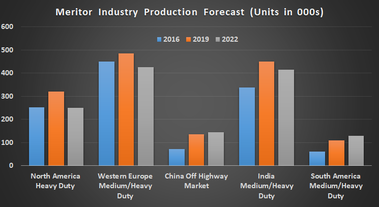 Meritor's Industry Production Forecast