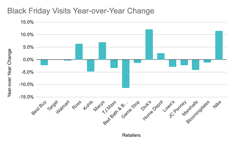 The top 16 retail brands, and how foot traffic performed post-Thanksgiving.