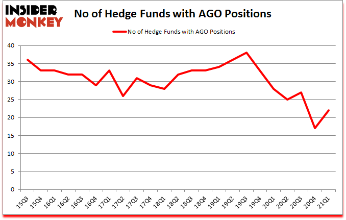 Is AGO A Good Stock To Buy?