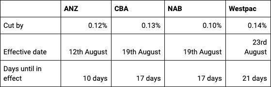 Chart showing what ANZ, Commonwealth Bank of Australia, National Australia Bank and Westpac cut interest rates by when the Reserve Bank of Australia slashed interest rates on 2 August, 2016.