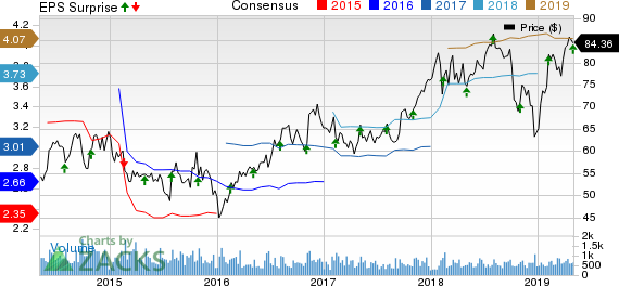 Watts Water Technologies, Inc. Price, Consensus and EPS Surprise