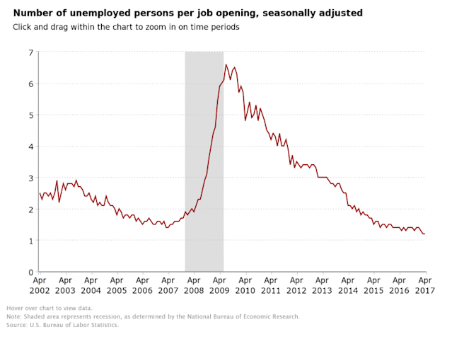 The number of jobs per unemployed worker has plunged. (Source: BLS)