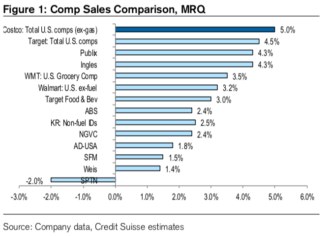 Costco's got the best comps in the business. (Credit Suisse)