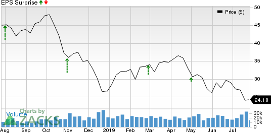 Apache Corporation Price and EPS Surprise