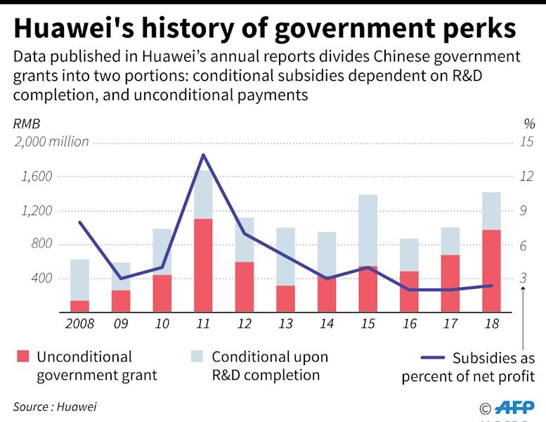Charts showing government subsidies received by Huawei (AFP Photo/Laurence CHU)