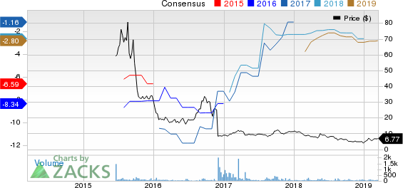 Nivalis Therapeutics, Inc. Price and Consensus