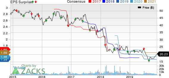 Patterson Companies, Inc. Price, Consensus and EPS Surprise