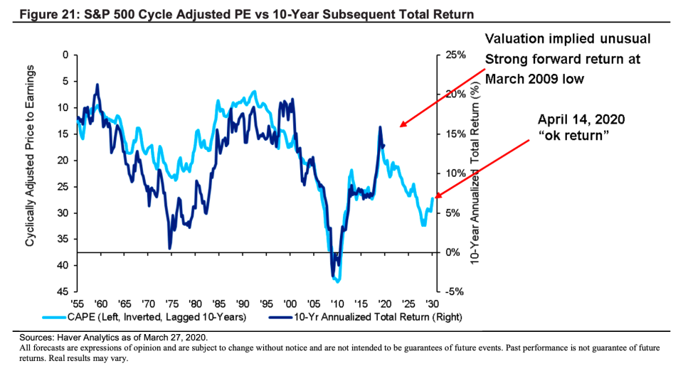 The long-term outlook for stock market returns doesn't look great. (Citi Private Bank)