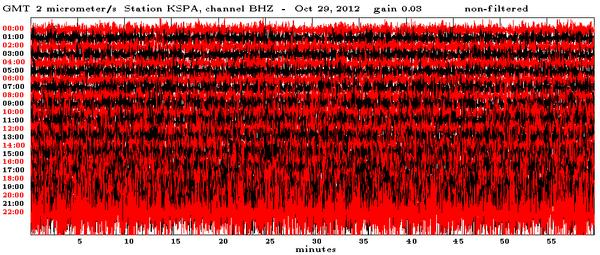 Storm waves crashing on the beach around noon EDT (14:00 GMT) on Oct. 29 were recorded by a seismometer in northern Pennsylvania. The back-and-forth swing of the needle broadens about six hours later, not long before Hurricane Sandy's landfall.