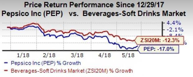 PepsiCo's (PEP) new product lineup, emerging market presence and cost-saving initiatives should boost profit. However, higher input costs along with weak results of NAB division pose threats.