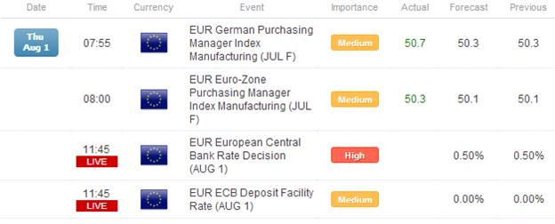 FX_Headlines_Euro_Looks_to_ECB_for_Support_After_Strong_PMI_Revisions_body_Picture_1.png, FX Headlines: Euro Looks to ECB for Support After Strong PMI Revisions