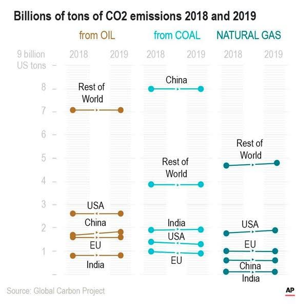 Global carbon pollution continues to rise, but more slowly