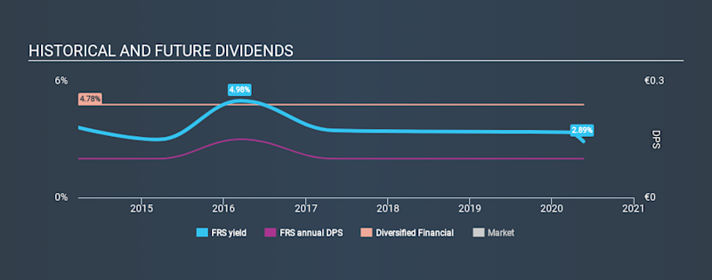 XTRA:FRS Historical Dividend Yield May 22nd 2020