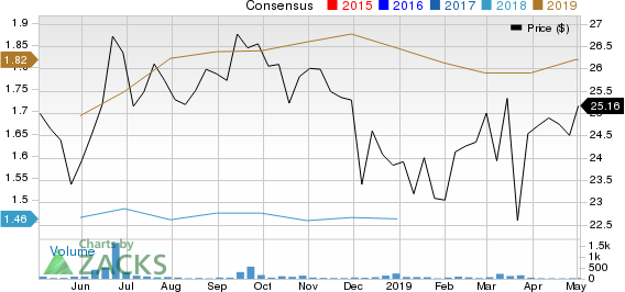 Business First Bancshares, Inc. Price and Consensus
