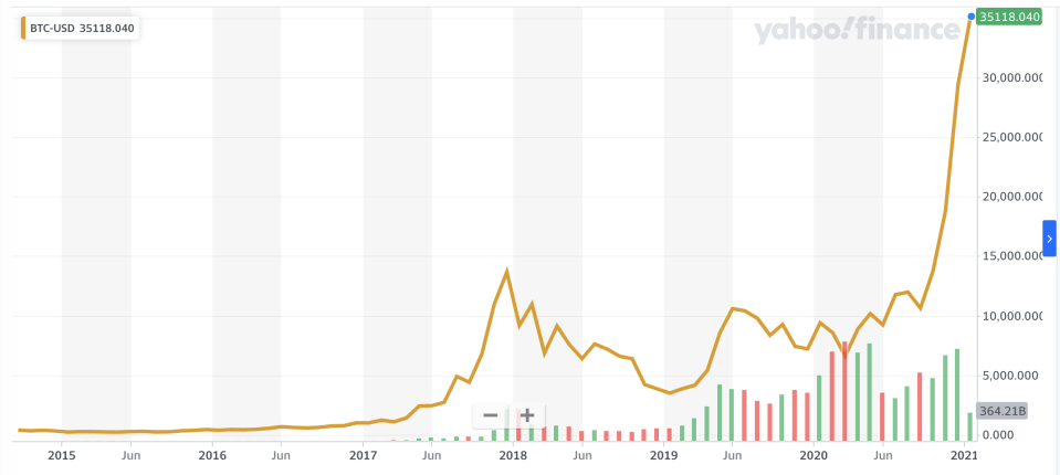 Bitcoin price, Jan. 5, 2014 through Jan. 5, 2021
