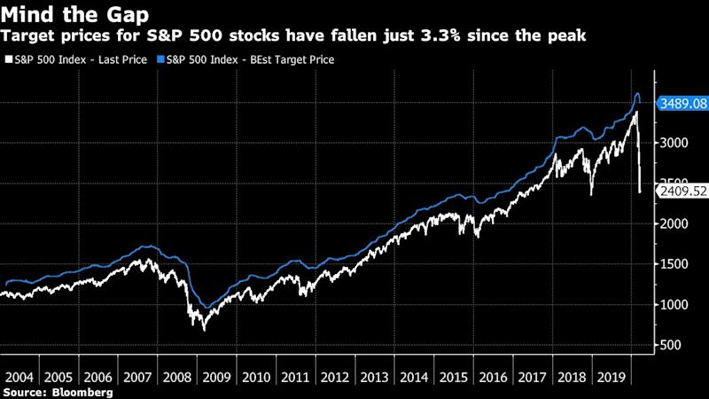 Wall Street Targets Go Stale as Analysts Struggle to Assess Risk