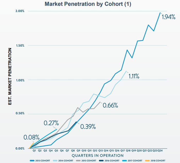 A graphic emphasizing Carvana's market penetration is accelerated in recent market entries.