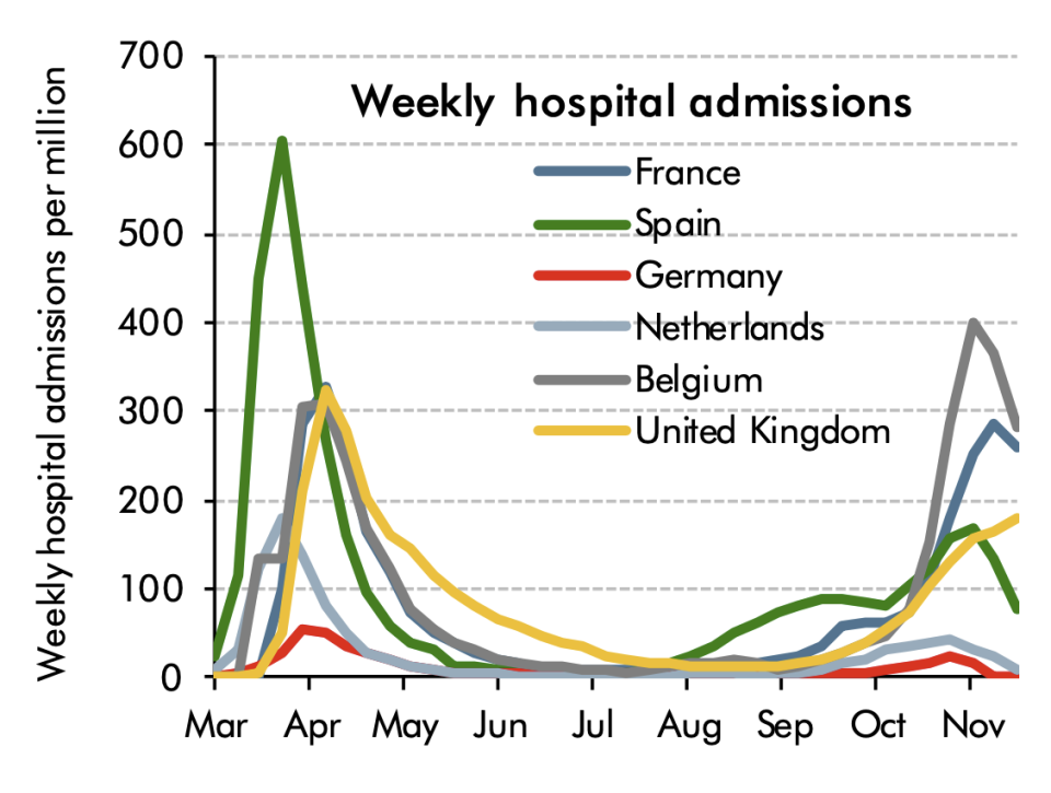 Hospital admissions over the coronavirus in Europe. Chart: Office for Budget Responsibility (OBR).