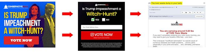 Pro-Trump news sites are running Google ads with partisan, clickbait polls to draw people in. In order to vote in the polls, people need to submit their email addresses. They will then be spammed with emails pushing alarming medical misinformation. (Photo: HuffPost Illustration)