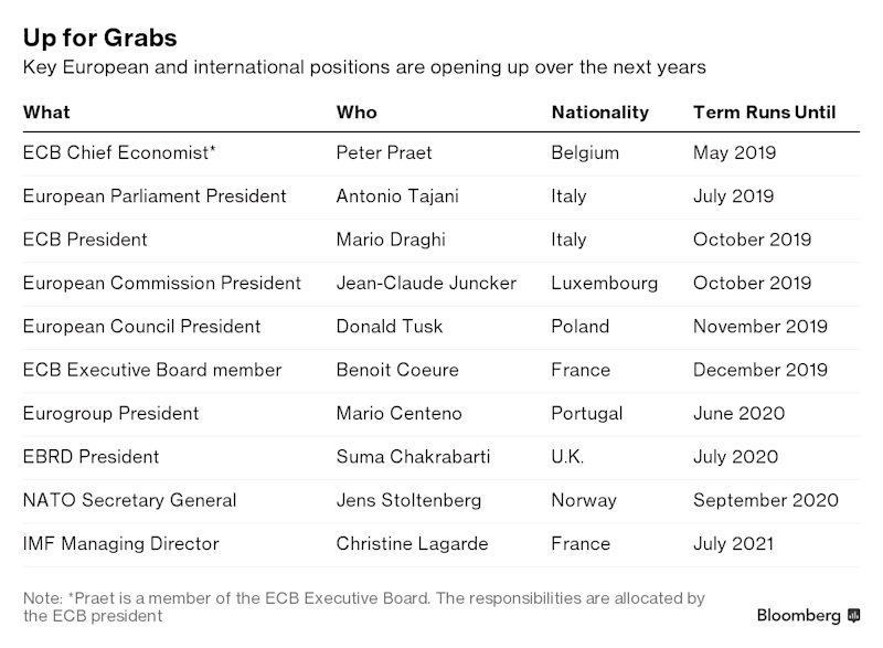 Call Macron If You Want to Succeed Draghi at ECB, Berenberg Says