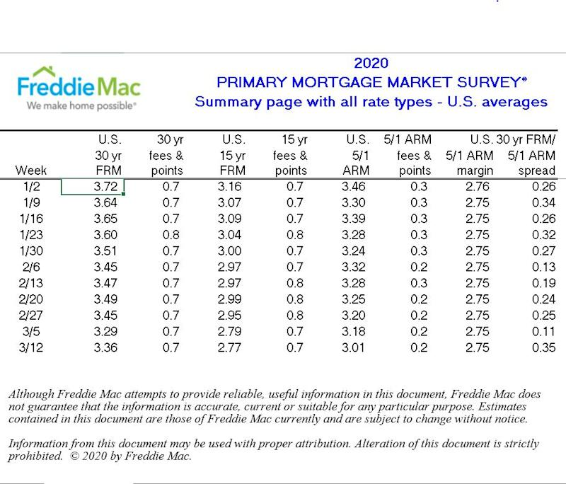 Recent data from Freddie Mac shows the U.S. 30 year fixed mortgage at 3.72%.