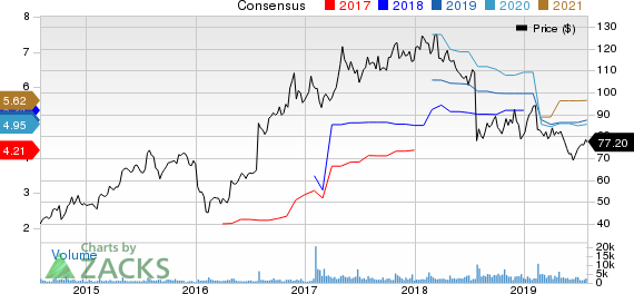 LogMein, Inc. Price and Consensus