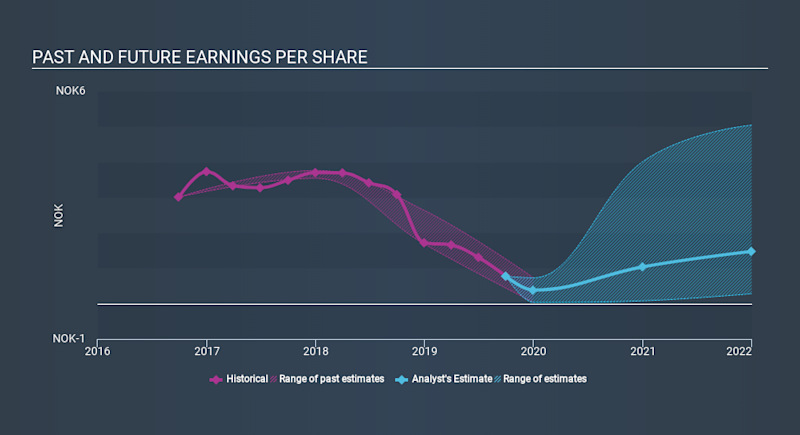 OB:XXL Past and Future Earnings, January 19th 2020