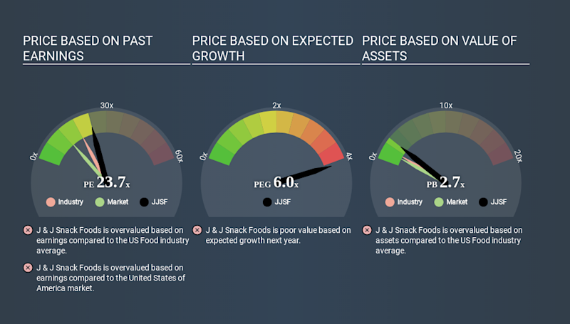 NasdaqGS:JJSF Price Estimation Relative to Market March 26th 2020