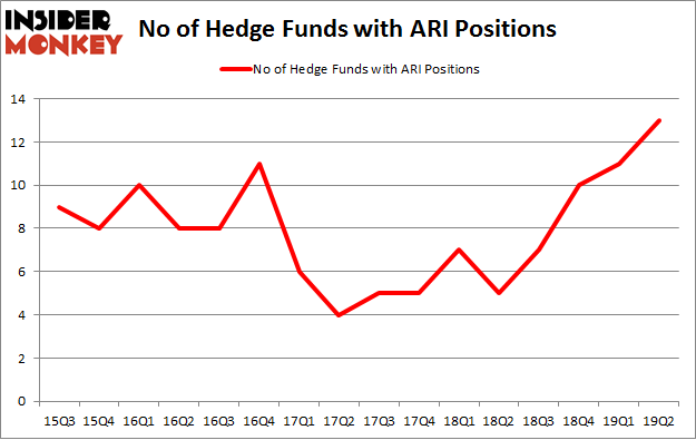 No of Hedge Funds with ARI Positions