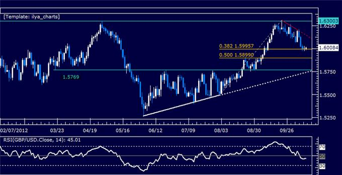 GBPUSD_Classic_Technical_Report_10.11.2012_body_Picture_5.png, GBPUSD Classic Technical Report 10.11.2012
