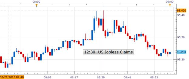 USDJPY_drops_on_the_Increased_Jobless_Claims__body_Picture_1.png, USDJPY drops on the Increased Jobless Claims