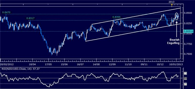 Forex_Analysis_NZDUSD_Classic_Technical_Report_01.15.2013_body_Picture_1.png, Forex Analysis: NZD/USD Classic Technical Report 01.15.2013