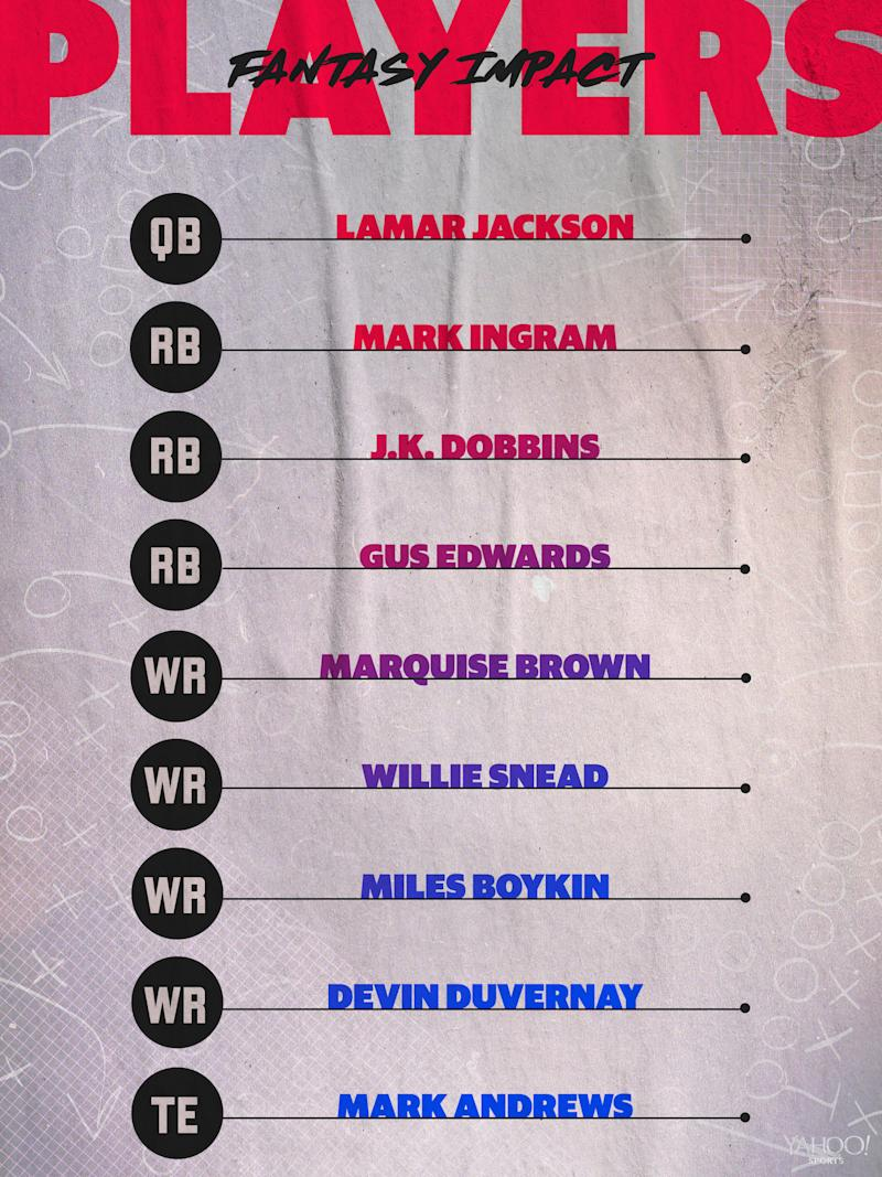 Baltimore Ravens projected 2020 lineup