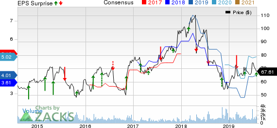 Magellan Health, Inc. Price, Consensus and EPS Surprise