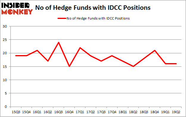 No of Hedge Funds with IDCC Positions