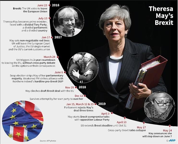 Theresa May's premiership and Brexit since 2016 (AFP Photo/Valentina BRESCHI)