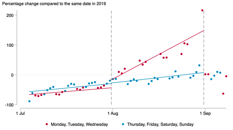 Graph showing UK restaurant dining in July and August