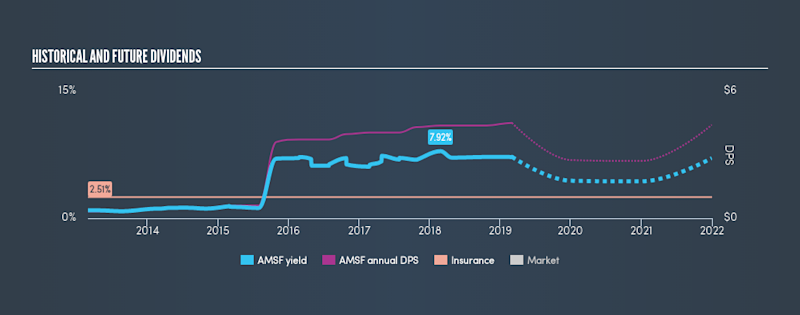 NasdaqGS:AMSF Historical Dividend Yield, March 3rd 2019