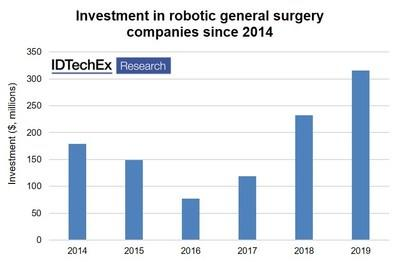 """Investments in robotic general surgery. Source: IDTechEx Report """"Innovations in Robotic Surgery 2020-2030"""" (www.IDTechEx.com/RoSurgery) (PRNewsfoto/IDTechEx)"""