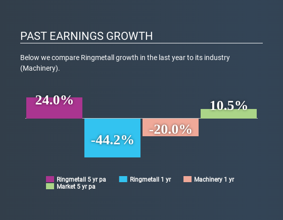 XTRA:HP3 Past Earnings Growth May 9th 2020