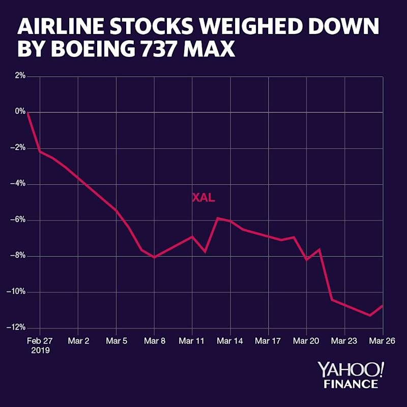 NYSE Arca Airline Index