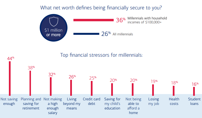 "More than 1 in 4 millennials said they need $1 million to be financially secure, according to Bank of America&nbsp;<a href=""https://about.bankofamerica.com/en-us/partnering-locally/bmh-millennial-report.html"" rel=""nofollow noopener"" target=""_blank"" data-ylk=""slk:Better Money Habits Millennial Report"" class=""link rapid-noclick-resp"">Better Money Habits Millennial Report</a>."