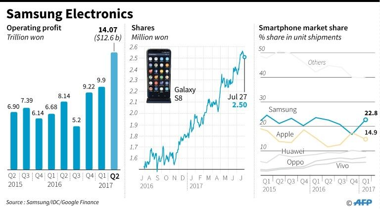 Graphic charting Samsung's operating profit, smartphone market share and share performance in the past year