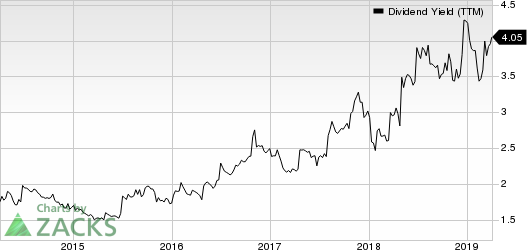 Cardinal Health, Inc. Dividend Yield (TTM)