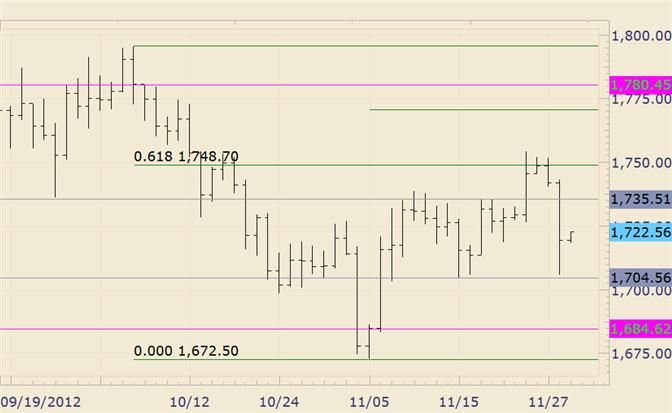 Commodity_Technical_Analysis_Gold_Plunges_from_Fibonacci_Level_body_gold.png, Commodity Technical Analysis: Gold Plunges from Fibonacci Level