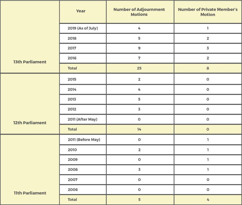 Number of motions filed from 11th to 13th Parliaments.