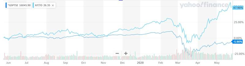The TSX versus the iShares S&P/TSX Capped Information Technology Index ETF (XIT) over the last year