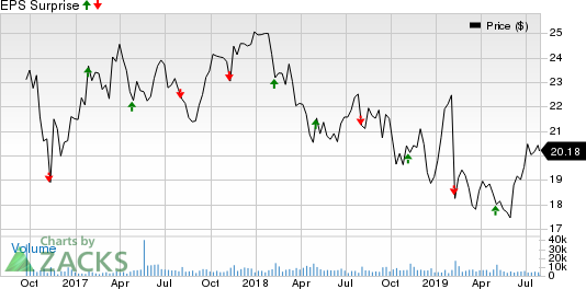 Valvoline Inc. Price and EPS Surprise